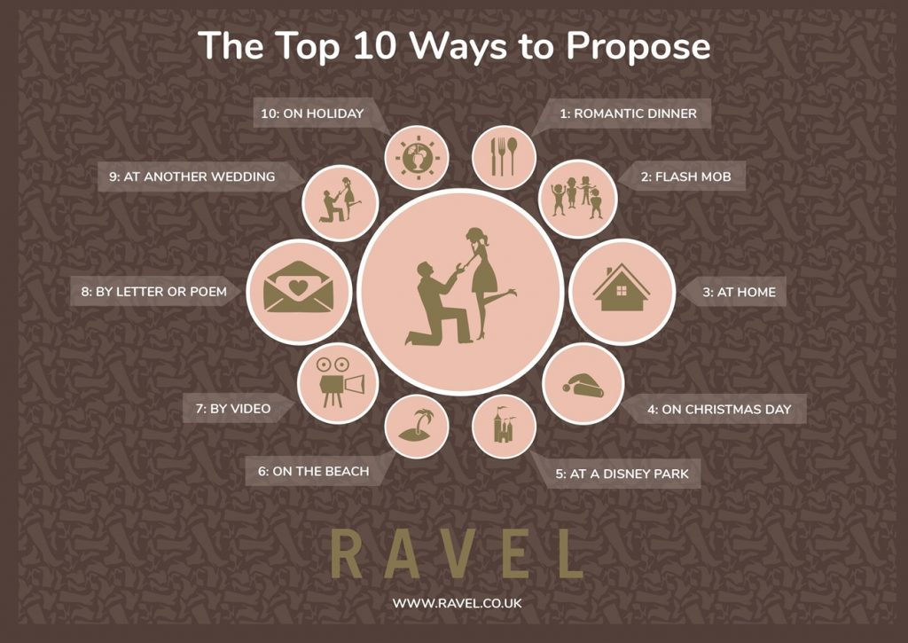 wedding proposal infographic