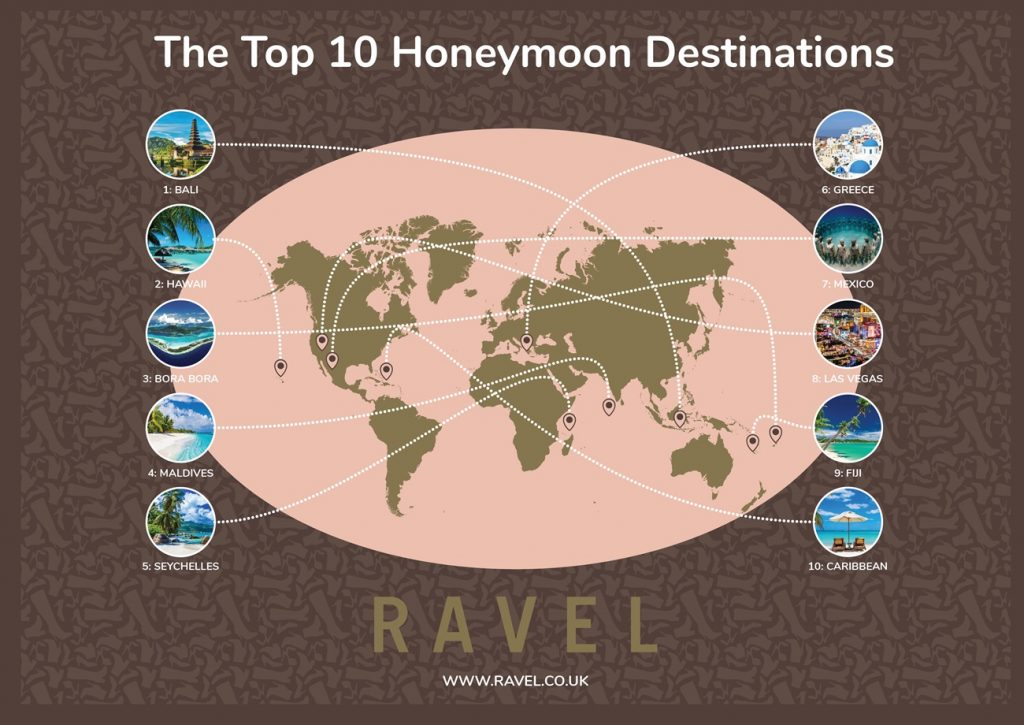 top honeymoon locations infographic