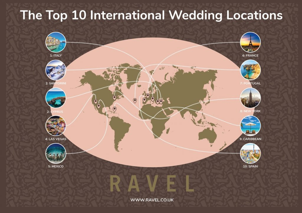 topp wedding locations abroad infographic