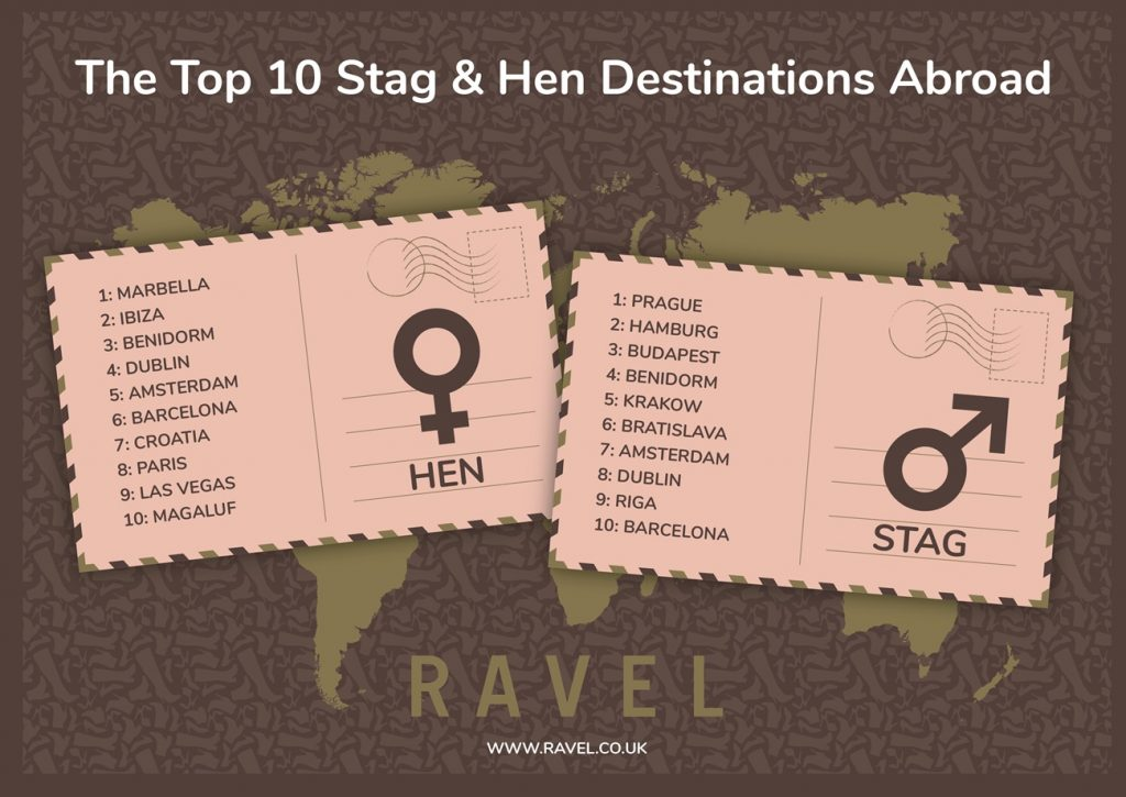 stag and hen do infographic abroad